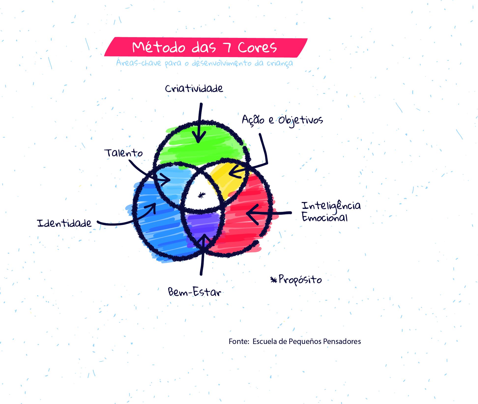 Método das 7 cores